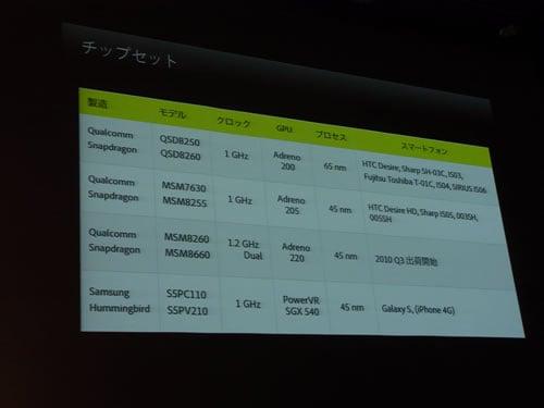 『Adobe MAX RETWEET』で発表されたスマートフォンのチップセット