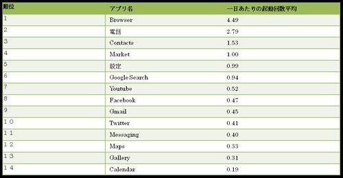 Androidアプリ利用実態調査 ミログ