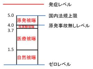 原発短信 渡良瀬遊水池の葦(環境とは何か?)(中部大学教授 武田邦彦)