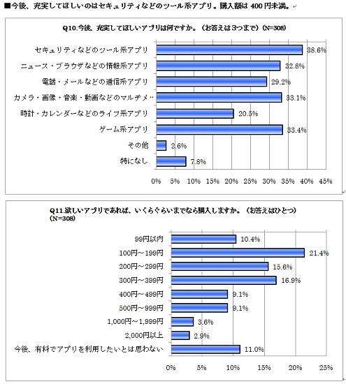 Android携帯アプリ利用に関する実態調査