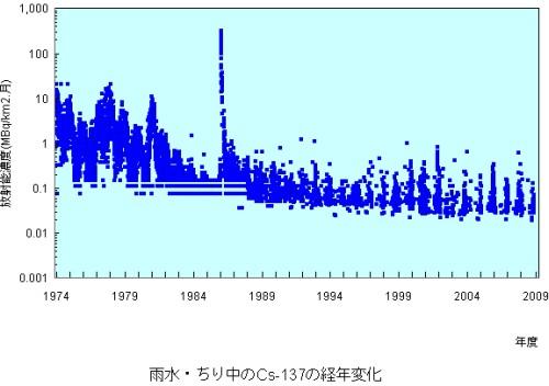 セシウム(Cs)137の年次変化