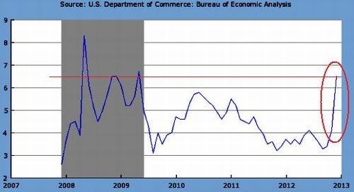 米国のディスインフレ