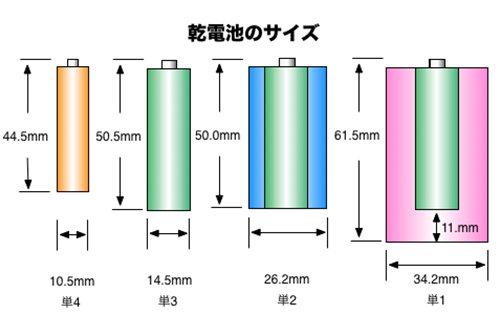 乾電池のサイズ