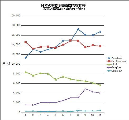 日本の主要SNS訪問者数推移 家庭と職場のPCからのアクセス