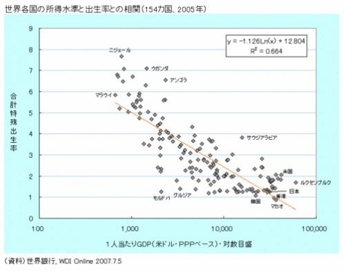 世界各国の所得水準と出生率との相関(154カ国、2005年)