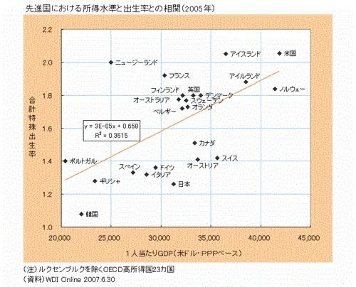 先進国における所得水準と出生率との相関(2005年)