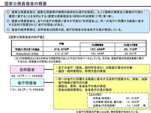 「公務員宿舎検討会」 の資料