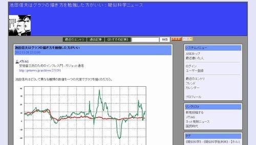 池田信夫はグラフの描き方を勉強した方がいい