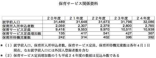 大田区における保育所待機児童解消対策について:図表部分
