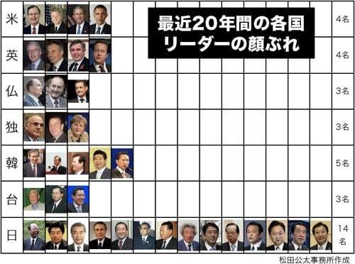 過去20年間の各国リーダーの顔ぶれ