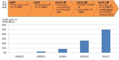 ebookJapan スマートフォン&タブレット向け電子書籍が急成長 パソコン用サイトの売上を逆転