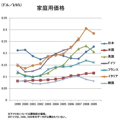 電気料金の国際比較(家庭用)―資源エネルギー庁