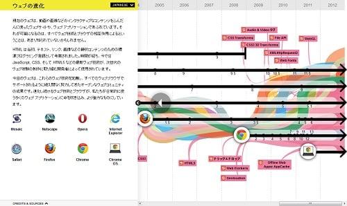Google 『Evolution of the Web』