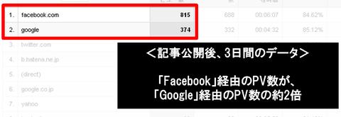 Facebook―OGPと「いいね!」設定を超解説:OGP設定によるアクセス増状況