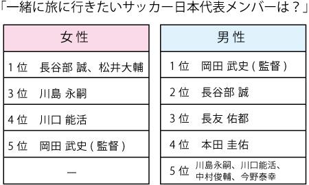 一緒に旅行したいサッカー日本代表メンバーは?