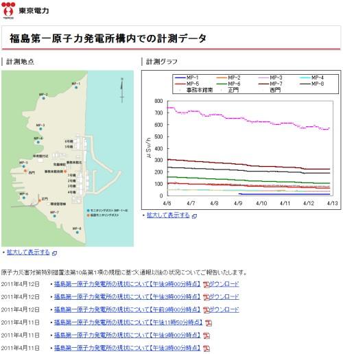 福島第一原子力発電所構内での計測データ
