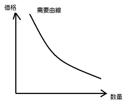 ゲームの世界の経済学が現実世界に通用するという話