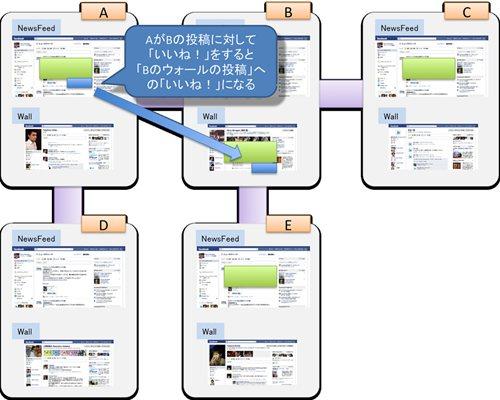 『Facebook』「いいね!」のしくみ