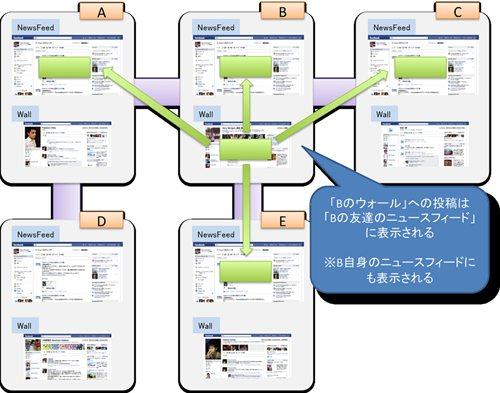 『Facebook』ウォール投稿はどこに反映されるのか