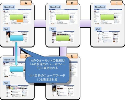 『Facebook』「シェア」によってコンテンツ共有が広がる