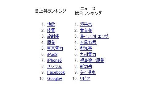 Google『検索ワードランキング2011』
