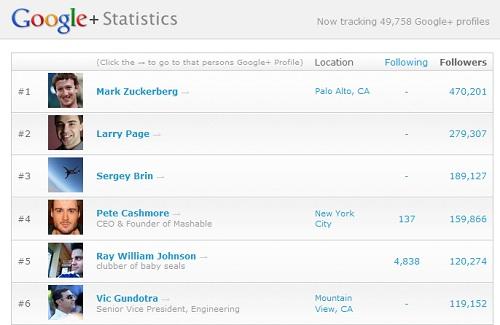 Google+ Statistics 2011年8月22日現在