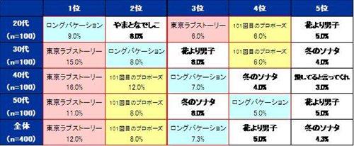 史上最高傑作の恋愛ドラマ―メルセデス・ベンツ日本