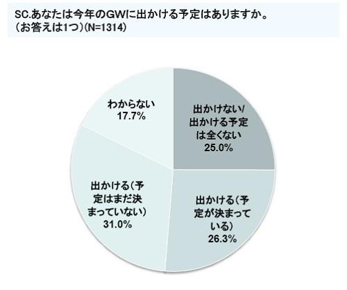 GWに関する意識調査