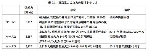 """""""無計画停電""""から""""戦略的エネルギーシフト""""へ"""