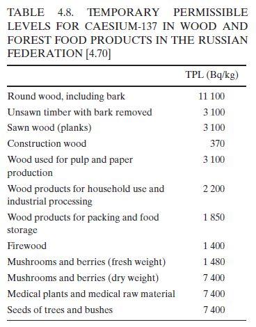 「国連チェルノブイリ・フォーラム環境報告書(2006)」表4.8