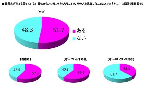 『いい出会いに関する意識調査』結果グラフ1
