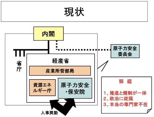 原子力規制機関の現状