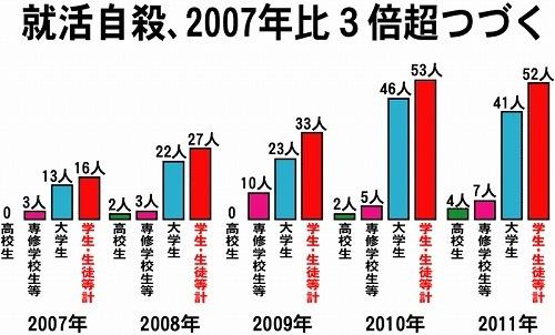 就活自殺、2007年比3倍超つづく