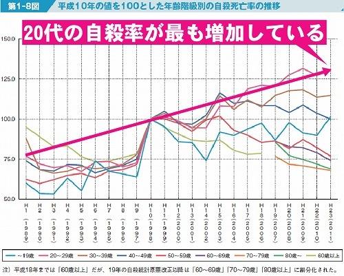 年齢階級別の自殺死亡率の推移