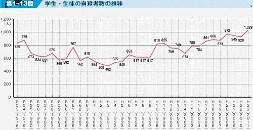 学生・生徒の自殺者数の推移