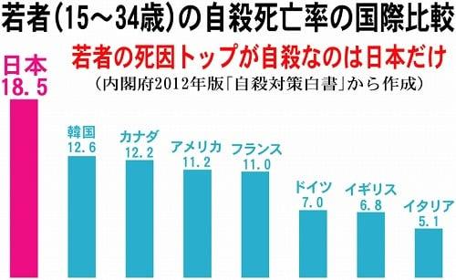 若者(15~34歳)の自殺死亡率の国際比較