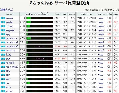 【速報】韓国が2ちゃんねるに対してサイバー攻撃中? ニュース速報板がダウン
