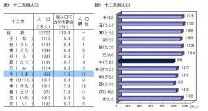 午年生まれは日本で一番人口の少ない干支なのだ。