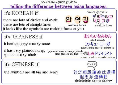 外人の考えた日・中・韓文字の見分け方