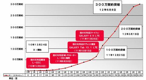 NTTドコモ、高速データ通信サービス「Xi」が300万契約を突破と発表!Xi対応スマホが後押し