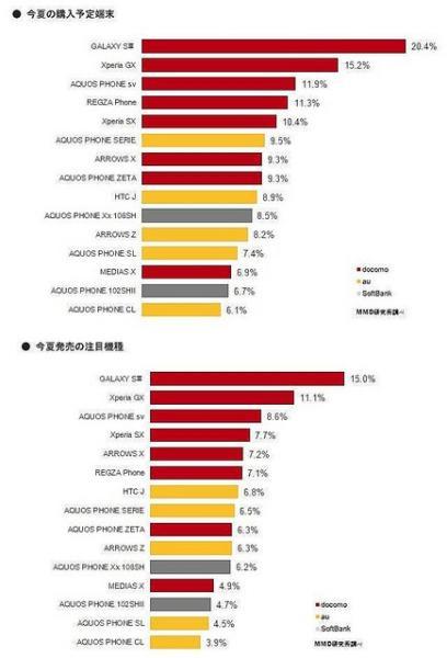 GALAXY SIIIが圧倒的人気! MMD研究所「2012年夏発売の携帯電話スマートフォン新端末購入意欲調査」