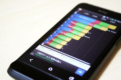 海外向けSIMフリーモデル「HTC One V T320e」を使ってみよう!多少もっさり?ベンチマークを計ってみた【レビュー】