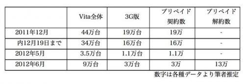 想想PS Vita 3G用户中取消3G通信的用户比例[数字]