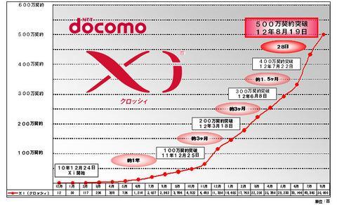 NTTドコモ、Xi(クロッシィ)の契約数が500万件を突破と発表!加入は加速中