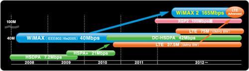 もうすぐ次世代のWiMAX登場! 新しいWiMAXは最大165Mbpsの高速通信規格
