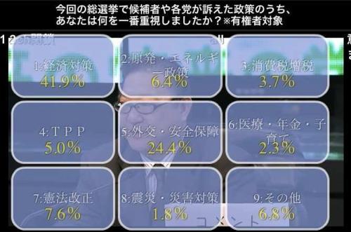 特番を48万人が視聴 ニコニコ生放送開票特番で来場者48万超、コメントは何と77万超