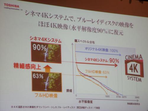 4Kが本格化の兆し 東芝が1インチ1万円以下で4Kテレビを展開〜CES 2013 〜【デジ通】