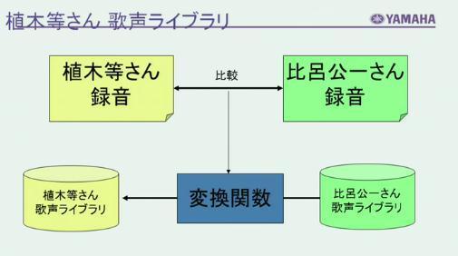 番組で植木等さんのデモ楽曲を初公開した剣持秀紀さん