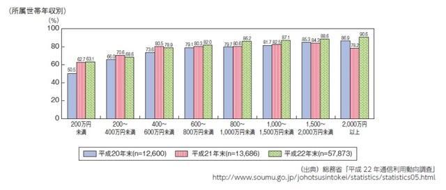 所属世帯年収別のインターネット利用率