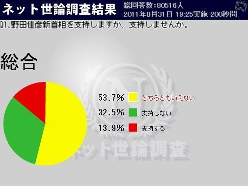 ニコ動のネット世論調査